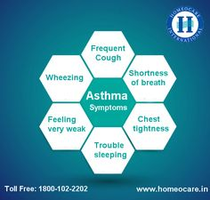 Asthma is a common chronic inflammatory condition of the airways. Characterized by recurrent attacks of shortness of breath and wheezing. These symptoms may occur several times in a day. Homeopathy offers best natural remedies for asthma are very effective and can control asthma completely from root level at Homeocare International. For More Details: Visit Us @: http://www.homeocare.in/asthma-treatment.html  Toll Free: 1800-102-2202