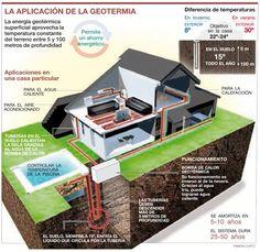 Aplicación de la energía geotérmica en una casa #geotermia #energás