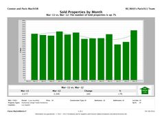 51 Best Real Estate Market Graphs and Data Charts images in 2018