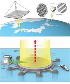 Japan's 25-year plan to put a gigawatt solar power farm in space By Graham Templeton on April 28, 2014