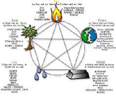 explication symbolique des 5 éléments chinois et morphologie