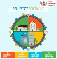 Investing in real estate has become increasingly popular over the last 50 years and has become a common investment vehicle. This is an investment as old as the practice of land ownership. #AhmedabadRealEstate #RadheDevelopers Visit: http://www.radhedevelopers.com