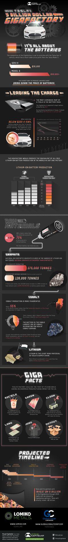 Tesla Gigafactory Infographic - Gas 2