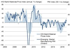 Worldwide manufacturing prices rise at fastest rate for over five years.