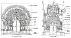 romanesque versus gothic - Google Search
