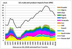 US will always remain a crude oil importer