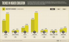 Trends in Higher Education (Interactive Flash Infographic)