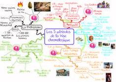 Carte mentale La frise chronologique des 5 périodes Art History Memes, La Rive, History Teachers, How To Become, About Me Blog, Classroom, Science, Education, School