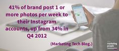 41% of brand post 1 or more photos per week to their Instagram accounts, up from 34% in Q4 2012