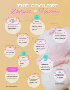 Get started creating your own interesting and fun historical timelines using the ice cream timeline infographic template. The ice cream timeline infographic template is a perfect choice for content creators who are always on the look for graphically Timeline Infographic, Infographic Maker, Infographic Templates, Timeline Maker, History Of Ice Cream, Ice Cream Museum, How To Create Infographics, Infographics Design