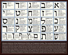Aleph Bet with Meaning
