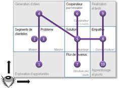 Business Model Zen canvas - sens de la lecture Modelo Canvas, Innovation, Business Model Canvas, Exploration, Construction, Startups, Business Planning, Creative Design, Zen