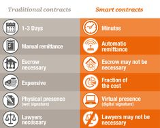 Advantages of smart contracts