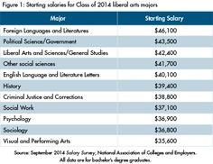Class of 2014: Top-Paid Liberal Arts Majors