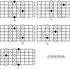 Ionian Mode: What are Modes and How to Use Modes on Guitar