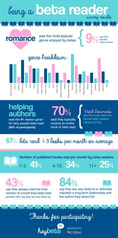 """A recent survey asked beta readers, or """"someone who has read either an entire book/story or part of a book/story before it was published with the inte Start Writing, Writing Help, Writing Tips, Parts Of A Book, Word Building, Writing Characters, Dream Book, Writing Process, First Novel"""