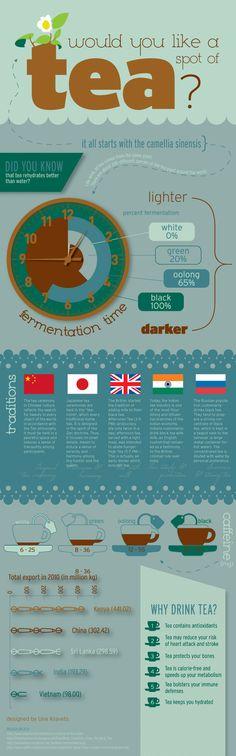 """""""Would you like a spot of tea?"""" - Tea Infographic"""