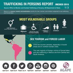 Trafficking in Persons Report Mexico 2015 #HazConciencia #HumanTrafficking #AGAPE #InfografiaAGAPE   https://instagram.com/p/6xStlmuWtP/