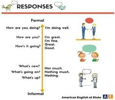Formal and Informal Ways for Inquiring About Others Infographic|This simple infographic could be helpful for ELLs who are learning the differences between using formal and informal language in English. This could also fit in well for a lesson on slang.