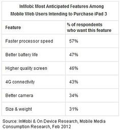 Features consumers want in the new iPad