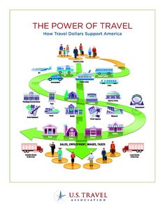 A great infographic from U.S. Travel and Trade Association about the Power Of Travel
