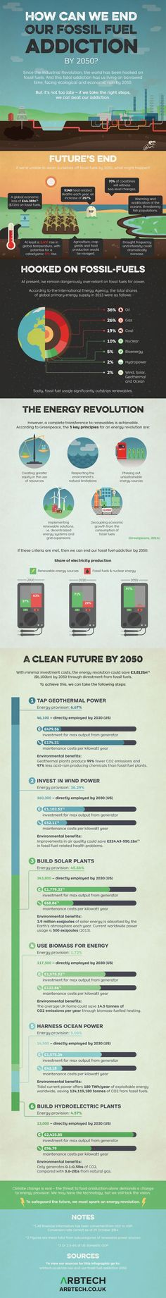INFOGRAPHIC: Ending our fossil fuel addiction by 2050   Inhabitat - Green Design, Innovation, Architecture, Green Building #renewableenergy