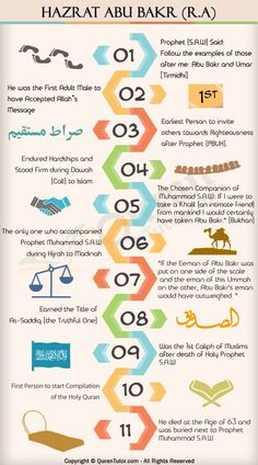 Biography Of Hazrat Abu Bakr (R.A) – As-Siddeeq