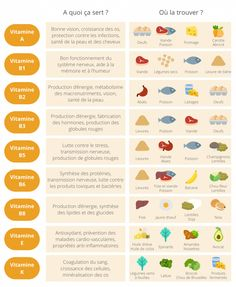 Essential Tips And Tricks For Eating A Healthy Diet – Nutrition Nutrition Quotes, Nutrition Month, Proper Nutrition, Sports Nutrition, Diet And Nutrition, Health And Nutrition, Health Tips, Health Benefits, Nutrition Education