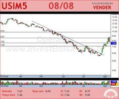 USIMINAS - USIM5 - 08/08/2012 #USIM5 #analises #bovespa