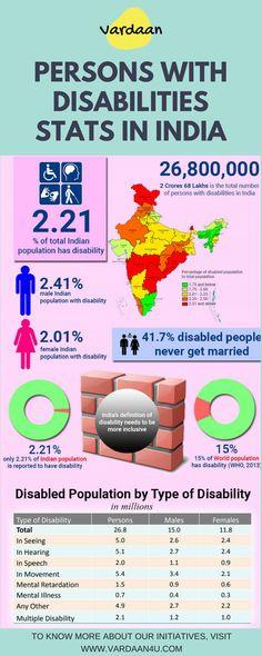 www.vardaan4u.com Never Married, Disabled People, Female