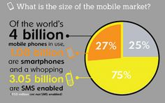 Mobile marketing and its future
