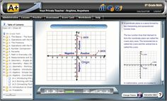 NEW Online Version Coming soon from A+ TutorSoft..... Completely Self-paced Full Year MATH Curriculum Software. Complete package with Multimedia Lessons that use all three learning modalities - Audio, Visuals and Text. Interactive Quiz for each lesson with instant feedback and step-by-step instructions. Lesson Plan Curriculum Book on CD Printable Worksheets and Exams Parental Guides - Solution Guides with step-by-step problem solving instruction.