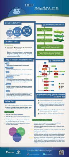 Una interesante infografía que nos explica qué es la web semántica