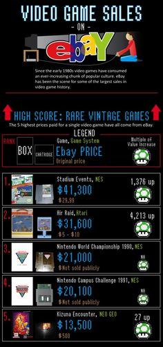 eBay Video Game Sales