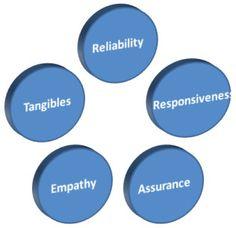 de 5 dimensies waarop de kwaliteit van een diesnt getest wordt. Via dit model wordt he verschil aangegeven tussen wat de klant verwacht en wat de klant ervaart. Het gaat er hierbij dus niet om wat de onderneming zelf vindt, maar wat de klant vindt op basis van de ervaring met de dienst en de onderneming.