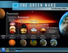Terraforming Mars Timescale  Cost Infographic - National Geographic / NASA