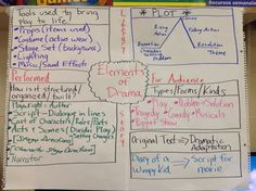 "Elements of Drama. I took the ""Drama Anchor Chart - 3rd Grade"" and added some stuff for my 5th graders."
