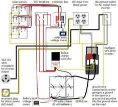 Wiring diagram for this mobile off-grid solar power system        including 6 Sun 185W 29V laminate solar panels from www.sunelec.com,        Morningstar TriStar 60 charge controller, OutBack VFX2812 inverter,        12 volt battery bank, combiner box, DC breakers, inverter output         disconnect switch, 30A RV style receptacle for inverter output,         recessed plug for input from shore power, and all grounding wires.