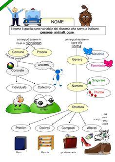 Mappa nome Lingua italiana -scuola primaria