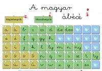 Abc Poster, Kids Learning, Grammar, Periodic Table, Alphabet, Homeschool, Language, Classroom, Teacher