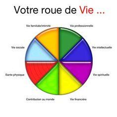 Exercice PNL :La roue de la Vie - PNL articles