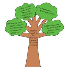 Cut out a brown tree trunk with the main idea of the reading selection. Also cut out three or four cloud shapes from green paper, label each cutout with a different supporting detail, and then glue the shapes to the tree. 2nd Grade Classroom, First Grade Teachers, Art Classroom, Classroom Ideas, Teaching Main Idea, Student Teaching, Teaching Ideas, Reading Comprehension Strategies, Teaching Strategies
