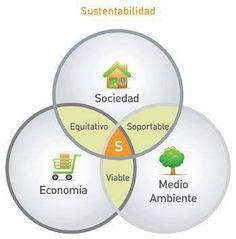 Compartí, aprende, enseña y generemos el cambio de paradigma juntos hacia una verdadera Sustentabilidad!