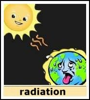 Heat Transfer Song - Conduction, Convection, Radiation | Science ...