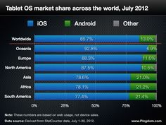Tablet OS market share across the world (July 2012)