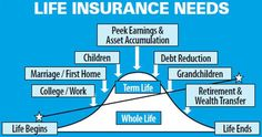 If you drive, having a good insurance policy is a must. However, car insurance can be pricey, so finding ways to save money without sacrificing quality is important. Fortunately, there are some simple ways to reduce your auto insurance premium without. Life Insurance For Seniors, Buy Life Insurance Online, Universal Life Insurance, Life Insurance Premium, Whole Life Insurance, Life Insurance Quotes, Term Life Insurance, Life Insurance Companies, Insurance Marketing