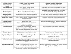 Body Systems | phlebotomy | Pinterest | Search, Charts and Body ...