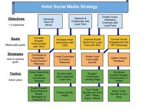 Definitely recommend this post.  Even though this post is directed towards hotels, it is relevant for most businesses Social Media Strategy.  Hotel Social Media Strategy