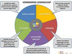 positief leiderschap - Google zoeken