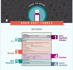 Set aside some time to really learn how to read the drug label and learn the…